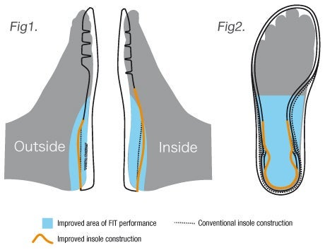 Improved Insole Construction